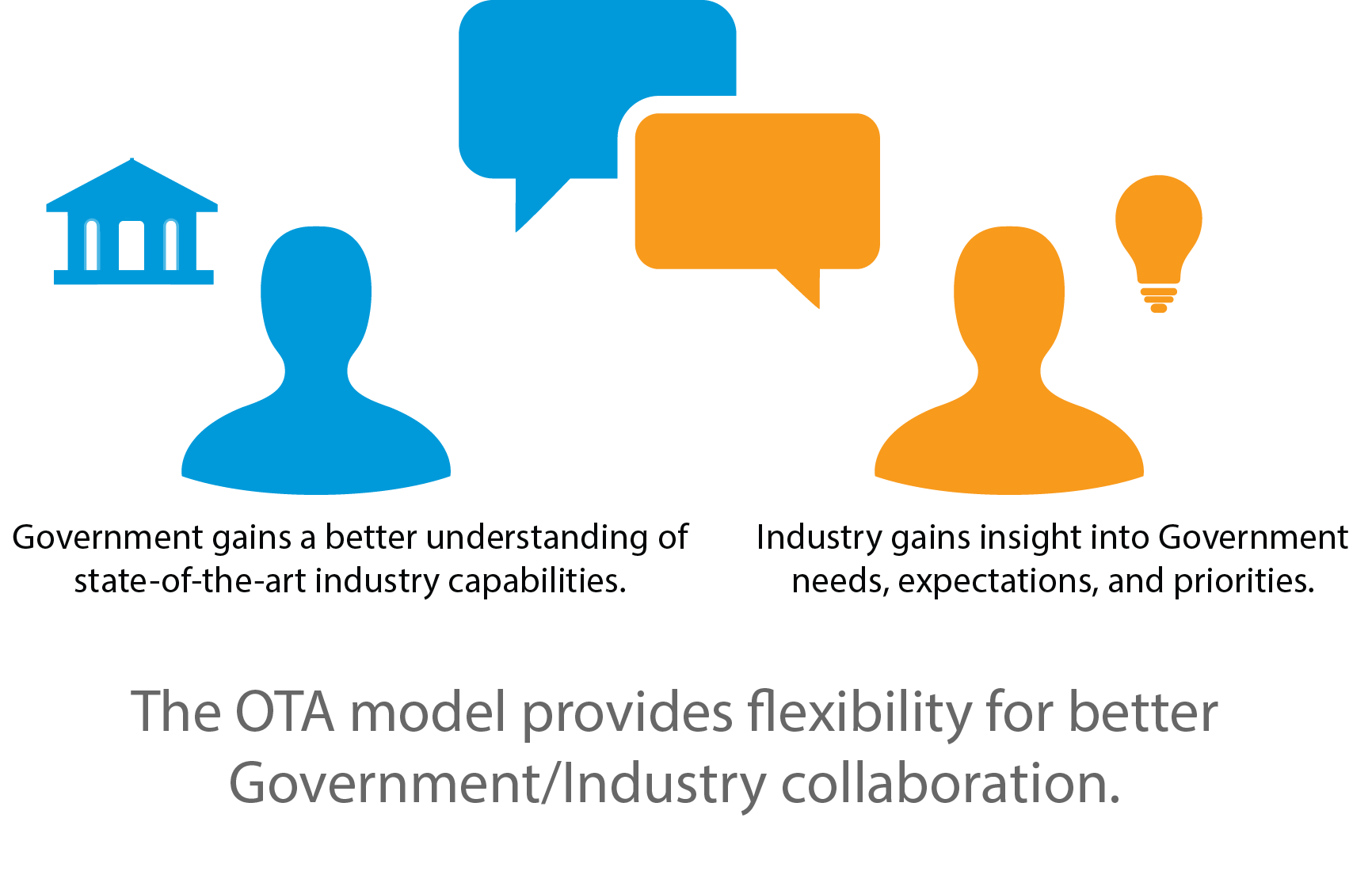 Government gains a better understanding of state-of-the-art industry capabilities. Industry gains insight into Government needs, expectations, and priorities. The OTA model provides flexibility for better Government/Industry collaboration.