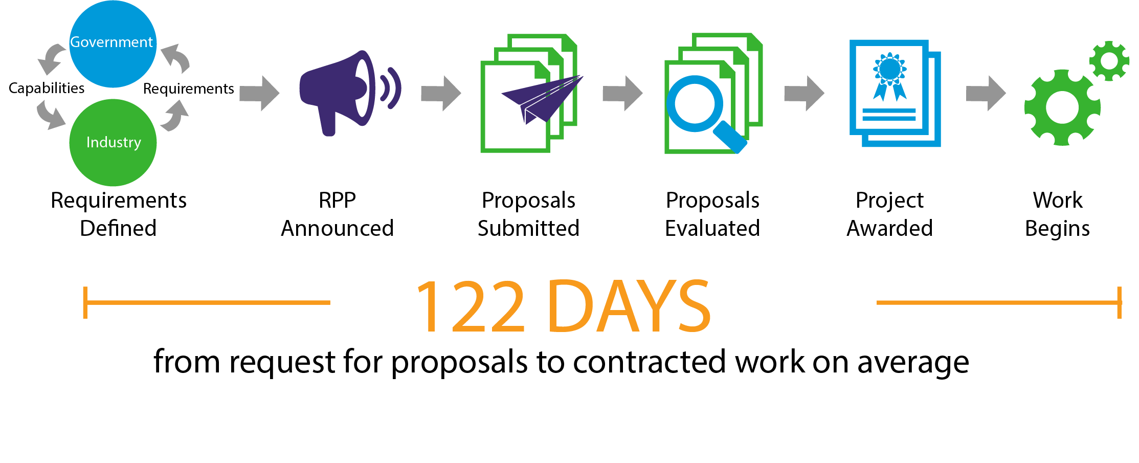 Government and Industry define requirements and capabilities. The RPP is announced. Proposals are submitted by members, then evaluated by government. The project is awarded and work begins. 122 days from request for proposals to contracted work on average.