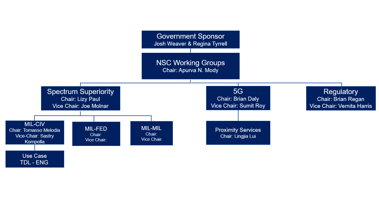Government Sponsor: Josh Weaver & Regina Tyrrell > NSC Working Groups : Chair: Apurva N. Moody > Spectrum Superiority: Chair Lizzy Paul, Vice Chair: Joe Molnar > MIL-CIV: Chair: Tomasso Melodia, Vice Chair: Sastry Kompella > Use Case: TDL-ENG; 5G: Chair: Brian Daly, Vice Chair: Sumit Roy > Proximity Services: Chair: Lingjia Lui; Regulatory: Chair: Brian Regan, Vice Chair: Vernita Harris